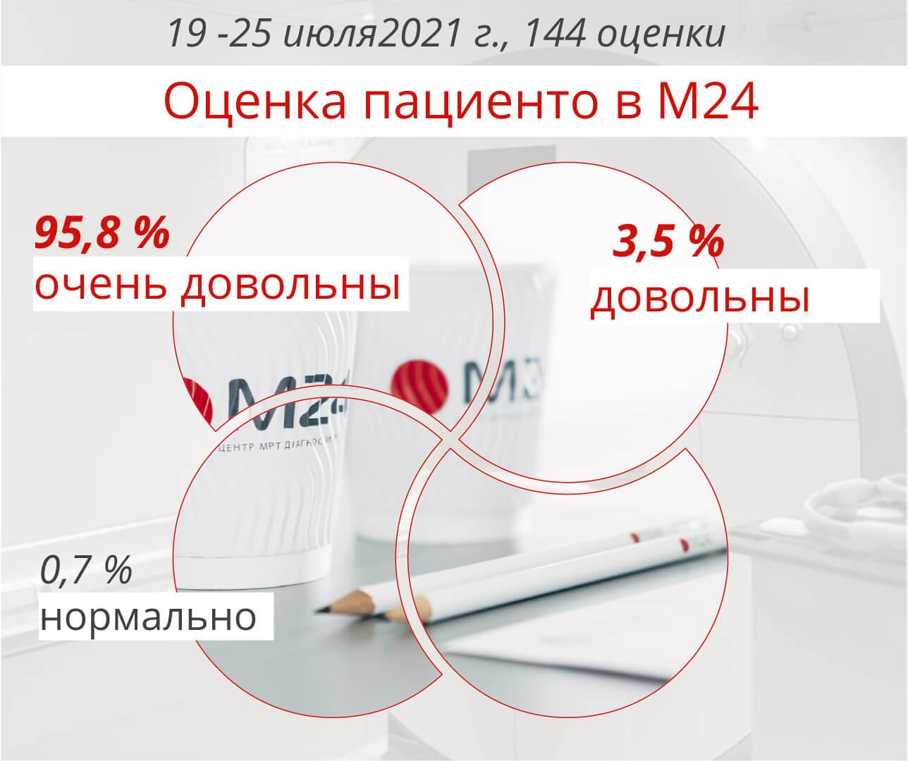 отзывы клиентов М24